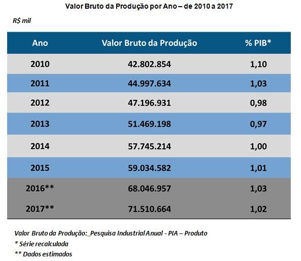 VALOR BRUTO PRODUÇÃO POR ANO 2018030506