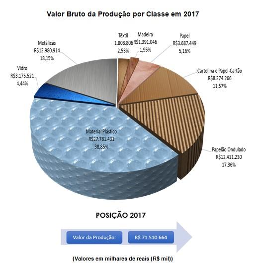 valorBrutoProdução2018030505